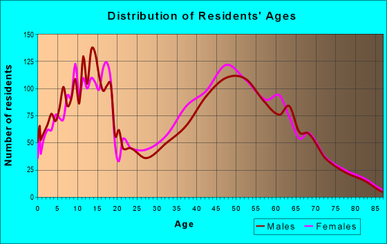 Age and Sex of Residents in zip code 46163