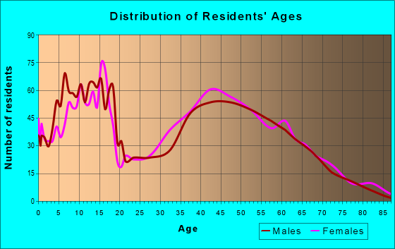 Age and Sex of Residents in zip code 46167