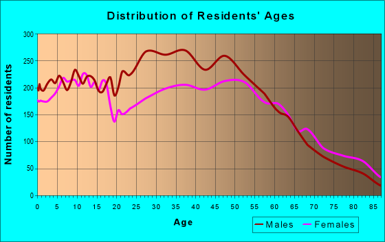 Age and Sex of Residents in zip code 46168