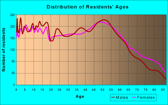 Age and Sex of Residents in zip code 46176