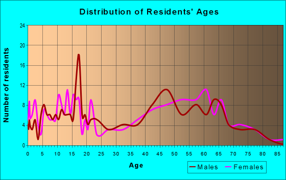 Age and Sex of Residents in zip code 46180