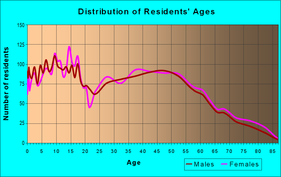 Age and Sex of Residents in zip code 46184