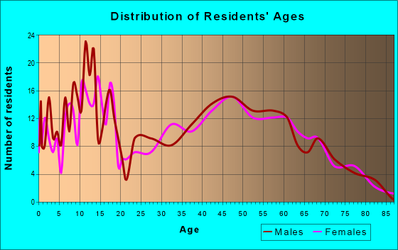 Age and Sex of Residents in zip code 46186