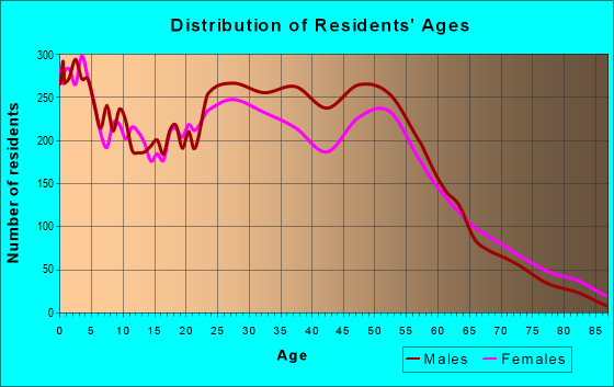 Age and Sex of Residents in zip code 46201