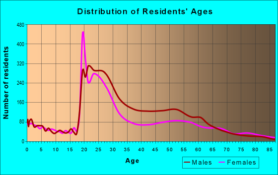 Age and Sex of Residents in zip code 46202