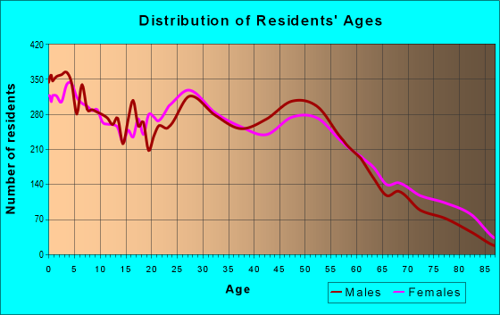 Age and Sex of Residents in zip code 46203