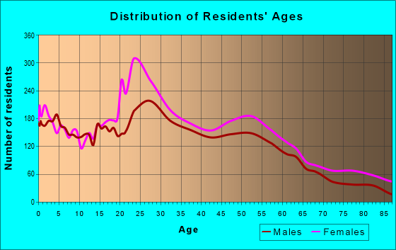 Age and Sex of Residents in zip code 46214