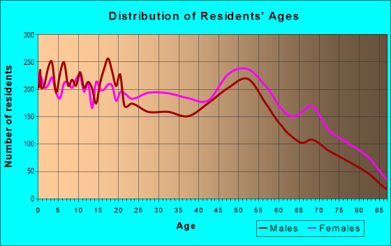 Age and Sex of Residents in zip code 46218