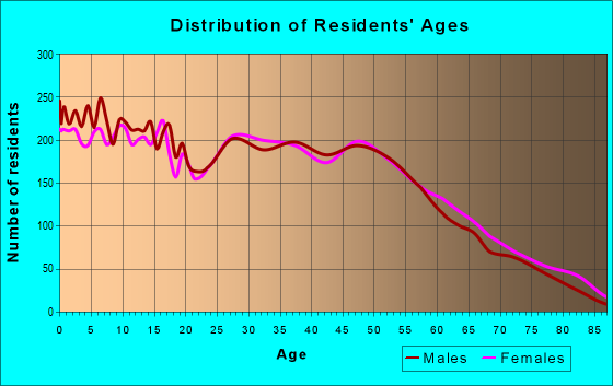 Age and Sex of Residents in zip code 46221