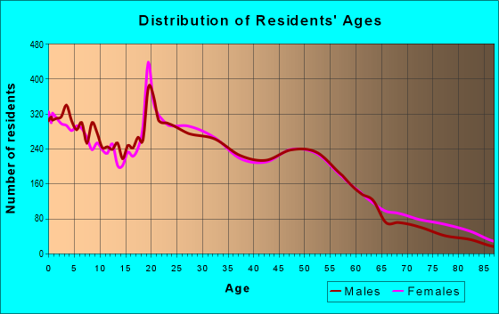 Age and Sex of Residents in zip code 46222