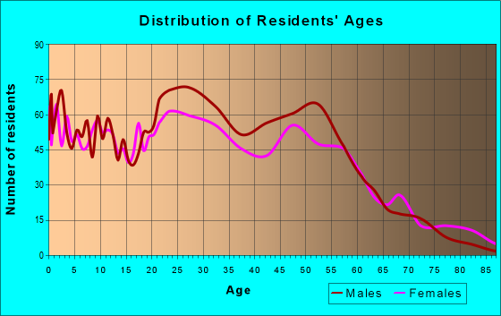 Age and Sex of Residents in zip code 46225