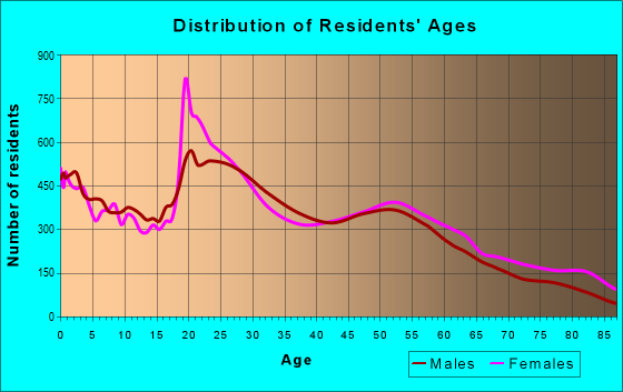 Age and Sex of Residents in zip code 46227