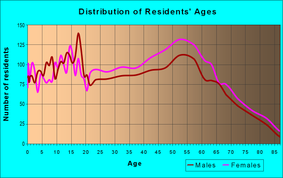 Age and Sex of Residents in zip code 46228