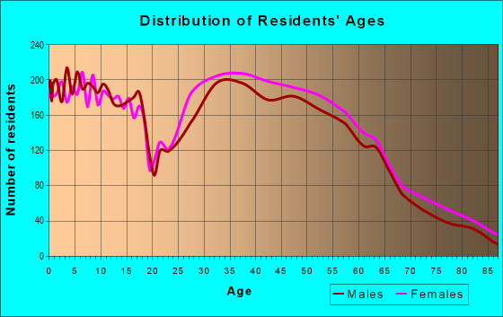 Age and Sex of Residents in zip code 46234