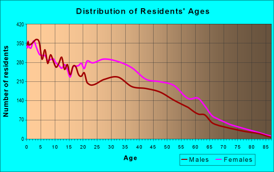 Age and Sex of Residents in zip code 46235