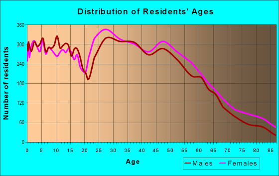 Age and Sex of Residents in zip code 46237