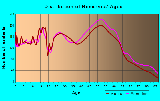Age and Sex of Residents in zip code 46256