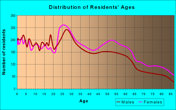 Age and Sex of Residents in zip code 46260