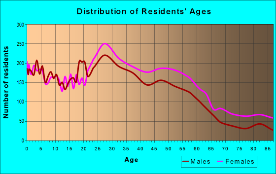 Age and Sex of Residents in zip code 46268