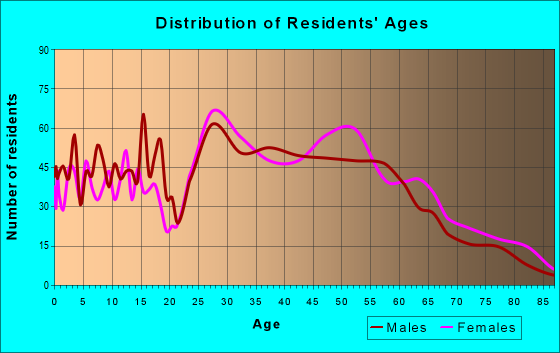 Age and Sex of Residents in zip code 46280