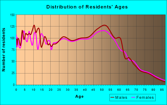 Age and Sex of Residents in zip code 46303