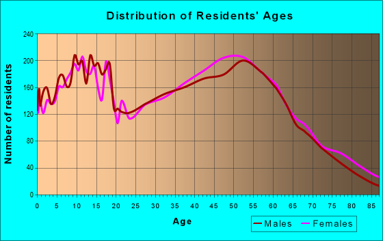 Age and Sex of Residents in zip code 46304