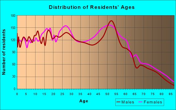 Age and Sex of Residents in zip code 46319