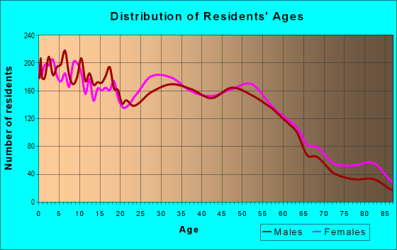 Age and Sex of Residents in zip code 46324