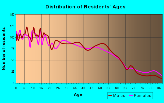 Age and Sex of Residents in zip code 46327