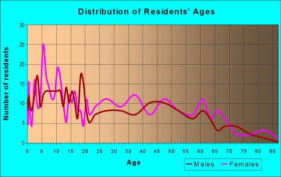 Age and Sex of Residents in zip code 46346