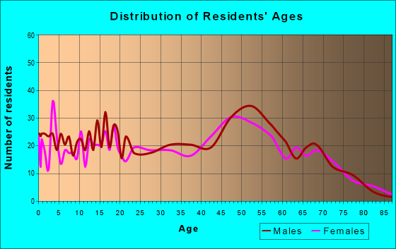 Age and Sex of Residents in zip code 46349