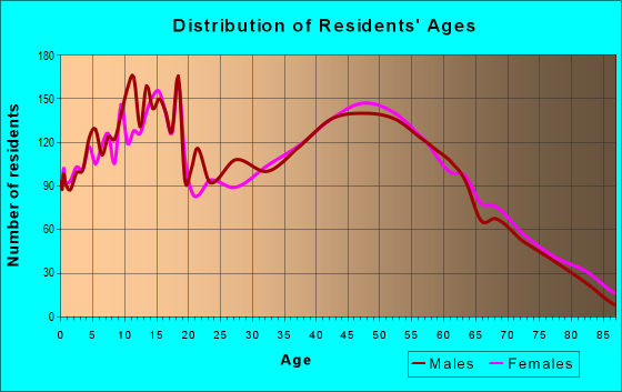 Age and Sex of Residents in zip code 46356