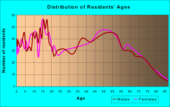 Age and Sex of Residents in zip code 46366