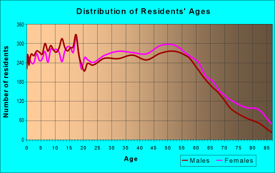 Age and Sex of Residents in zip code 46368