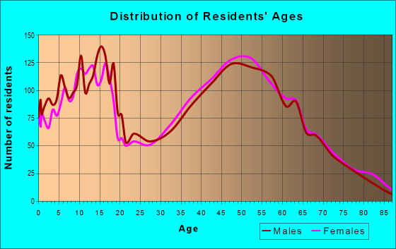 Age and Sex of Residents in zip code 46373