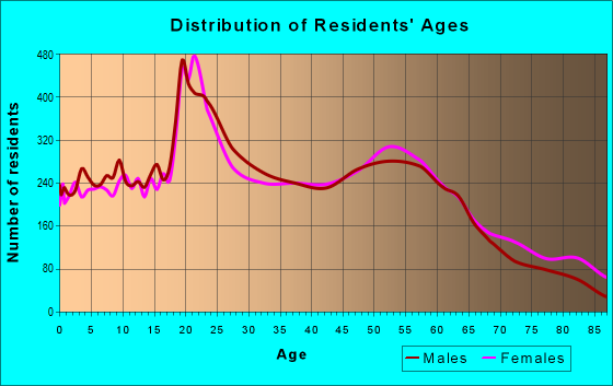 Age and Sex of Residents in zip code 46383