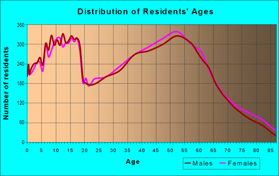 Age and Sex of Residents in zip code 46385