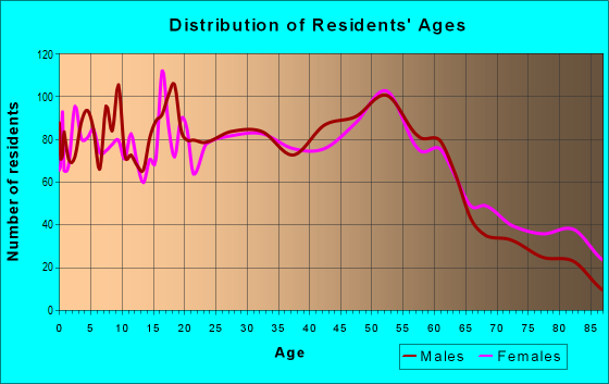 Age and Sex of Residents in zip code 46394