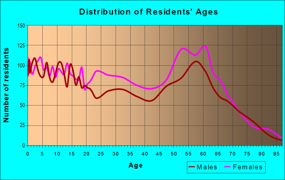 Age and Sex of Residents in zip code 46403