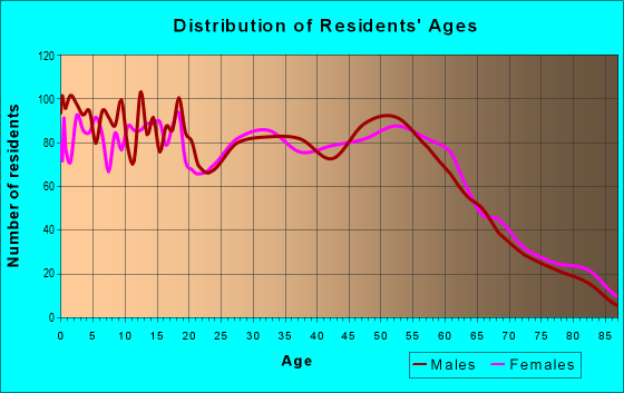 Age and Sex of Residents in zip code 46405