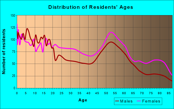 Age and Sex of Residents in zip code 46407