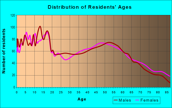 Age and Sex of Residents in zip code 46506