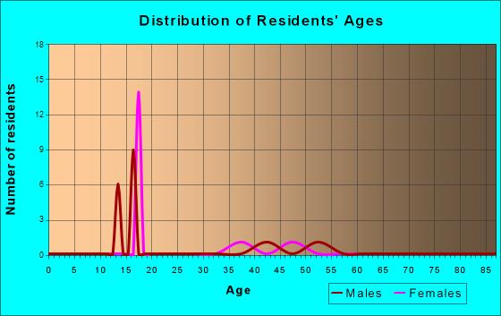 Age and Sex of Residents in zip code 46513