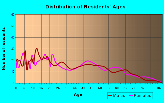 Age and Sex of Residents in zip code 46524