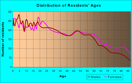 Age and Sex of Residents in zip code 46526