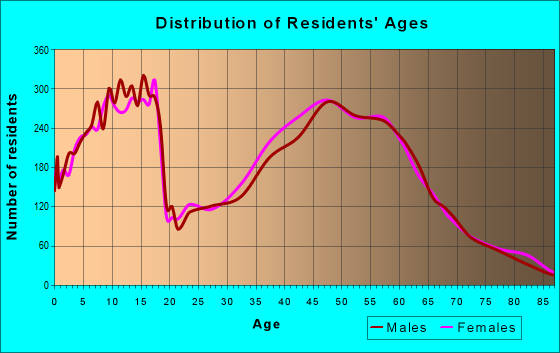 Age and Sex of Residents in zip code 46530