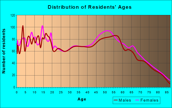 Age and Sex of Residents in zip code 46534