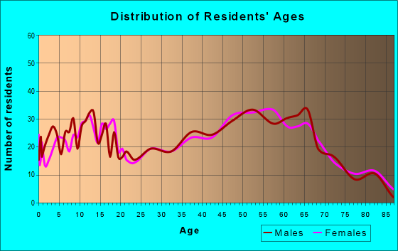 Age and Sex of Residents in zip code 46538