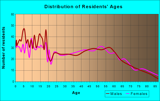 Age and Sex of Residents in zip code 46542