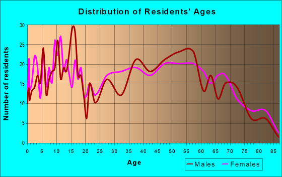 Age and Sex of Residents in zip code 46555